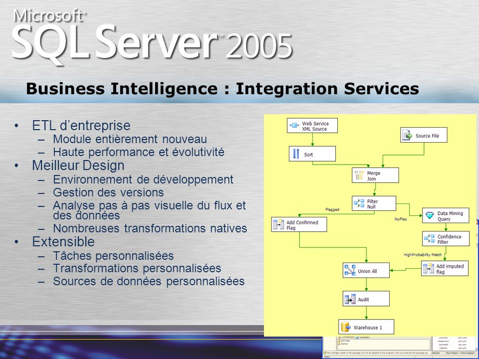 Business Intelligence : Integration Services