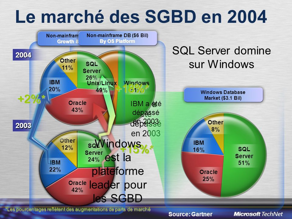Le marché des SGBD en 2004 SQL Server domine sur Windows +18%* +18%*