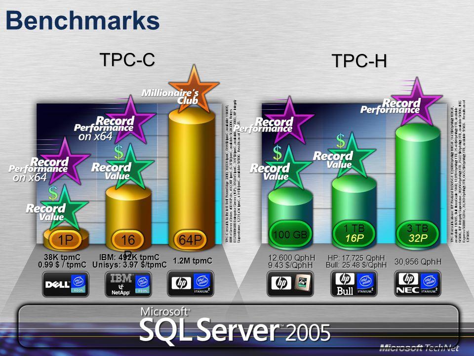 Benchmarks TPC-C TPC-H 64P 1P 16P 1 TB 16P 100 GB 3 TB 32P