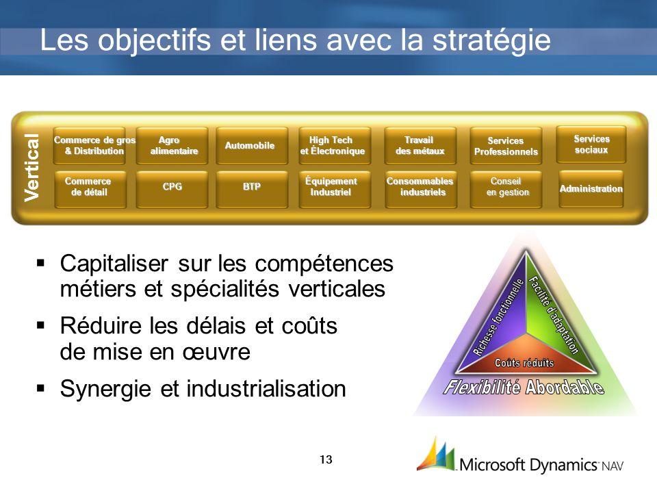 Les objectifs et liens avec la stratégie