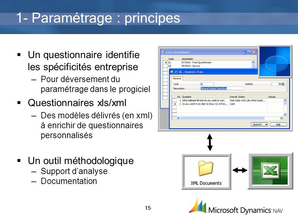 1- Paramétrage : principes