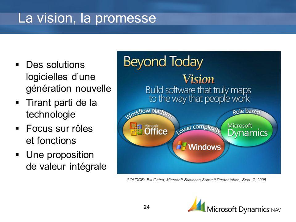La vision, la promesse Des solutions logicielles d'une génération nouvelle. Tirant parti de la technologie.