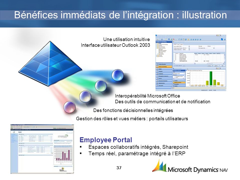 Bénéfices immédiats de l'intégration : illustration