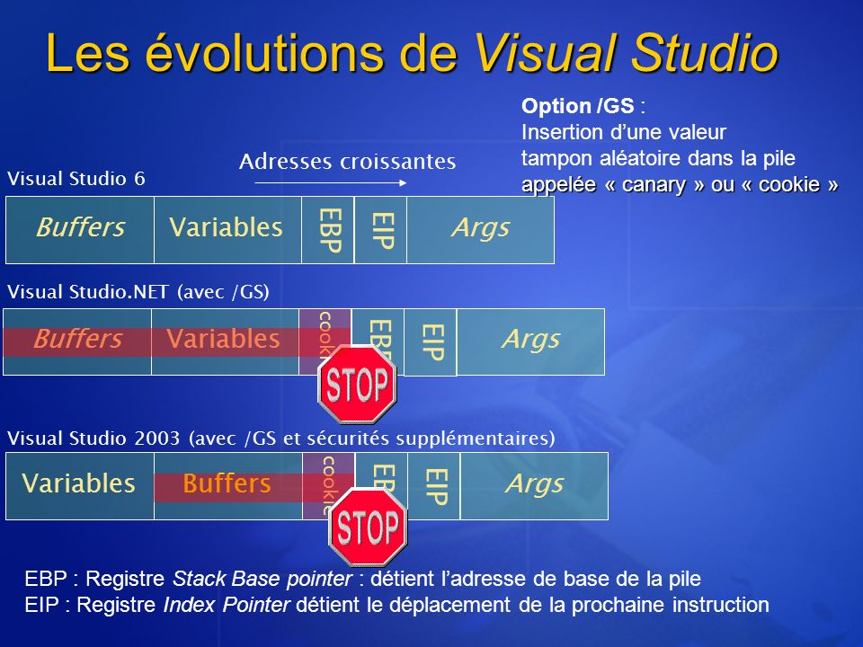 Les évolutions de Visual Studio