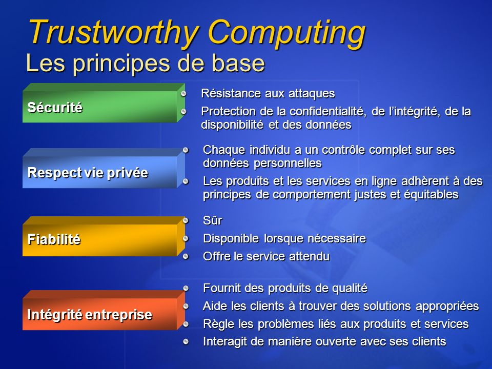 Trustworthy Computing Les principes de base