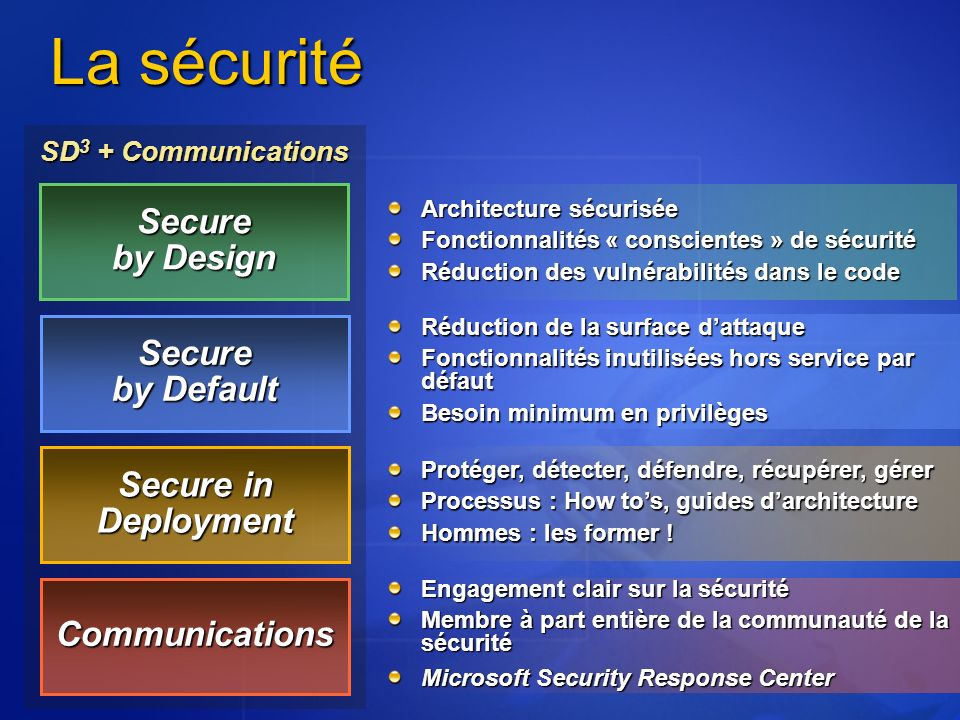 La sécurité Secure by Design Secure by Default Secure in Deployment