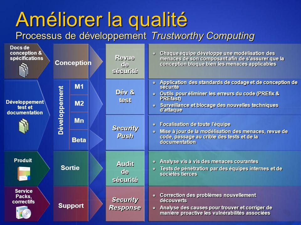 Améliorer la qualité Processus de développement Trustworthy Computing