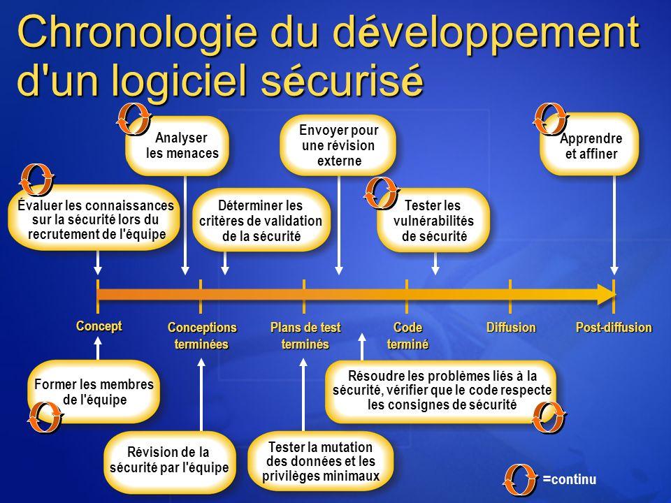 Chronologie du développement d un logiciel sécurisé