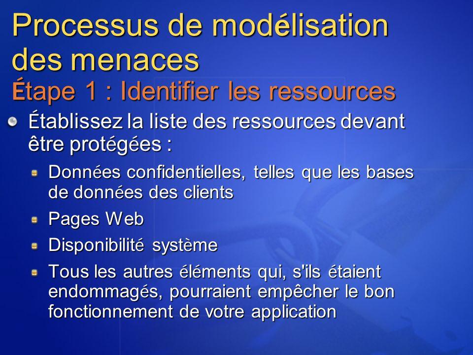 MGB 2003 Processus de modélisation des menaces Étape 1 : Identifier les ressources. Établissez la liste des ressources devant être protégées :