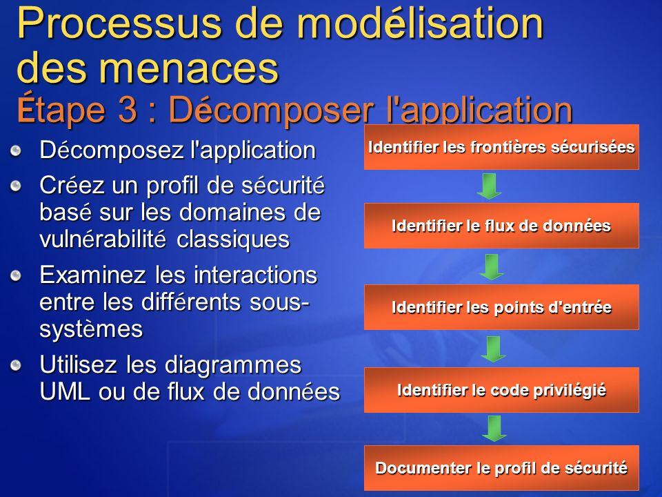 MGB 2003 Processus de modélisation des menaces Étape 3 : Décomposer l application. Identifier les frontières sécurisées.
