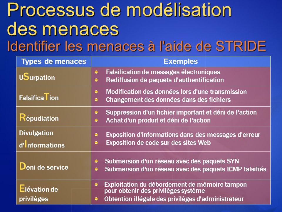 MGB 2003 Processus de modélisation des menaces Identifier les menaces à l aide de STRIDE. Types de menaces.