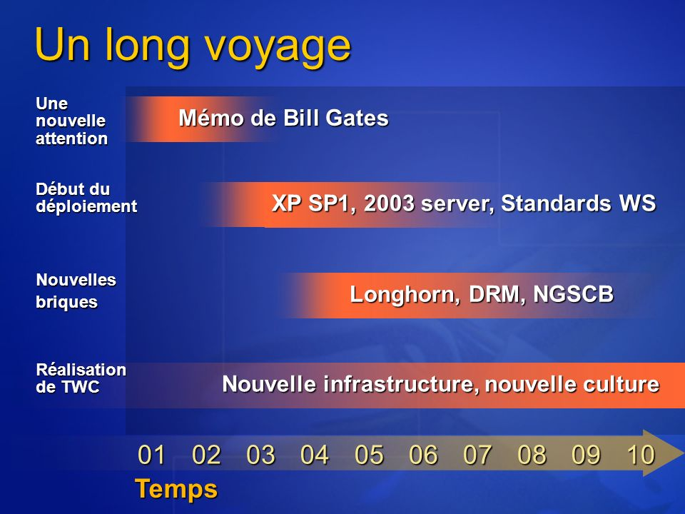 Un long voyage 01 02 03 04 05 06 07 08 09 10 Temps Mémo de Bill Gates