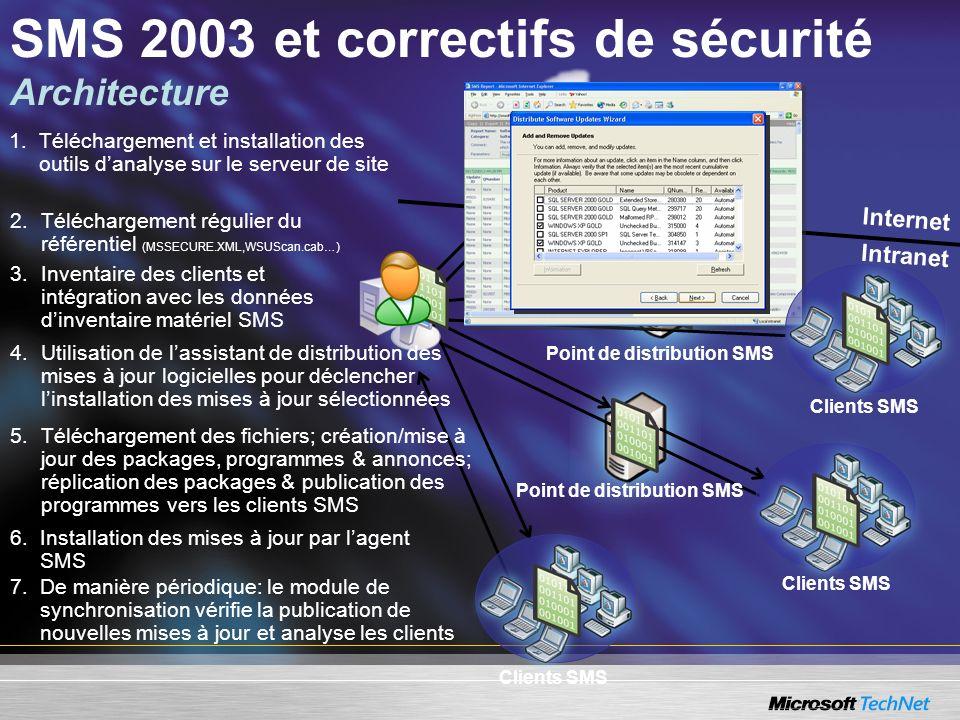 SMS 2003 et correctifs de sécurité Architecture