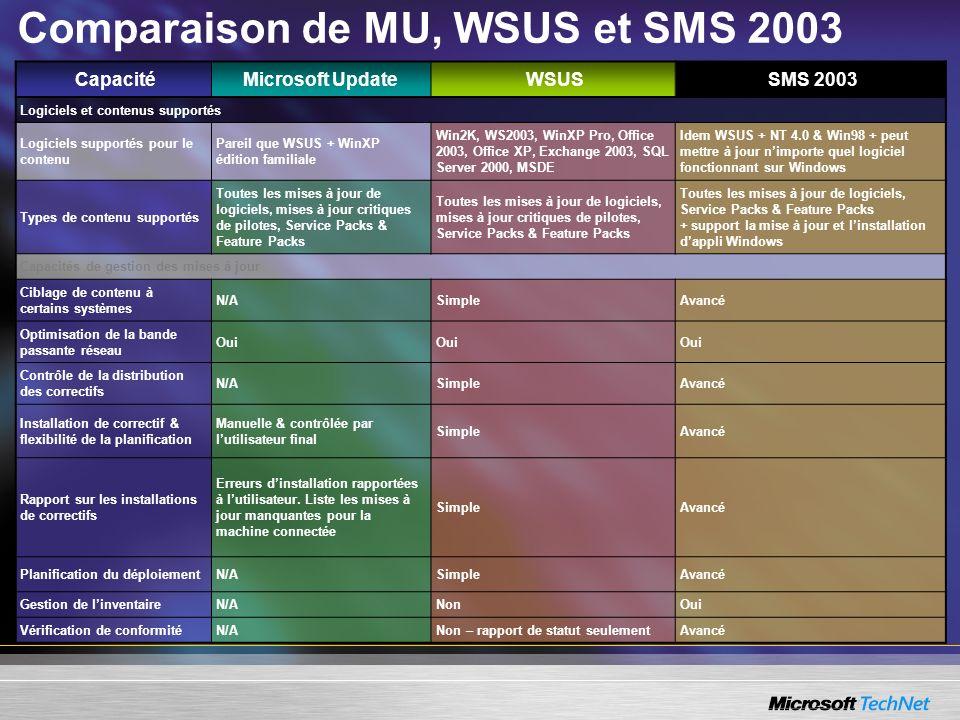 Comparaison de MU, WSUS et SMS 2003