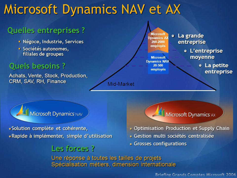 Microsoft Dynamics NAV et AX