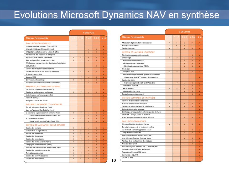 Evolutions Microsoft Dynamics NAV en synthèse