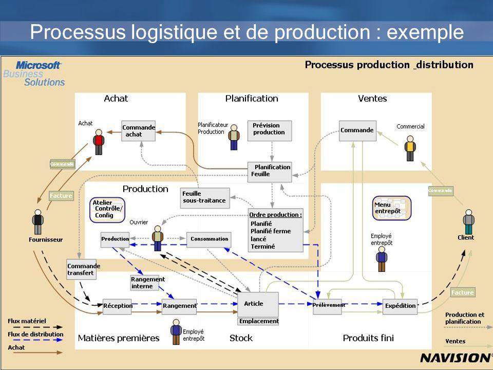 Processus logistique et de production : exemple