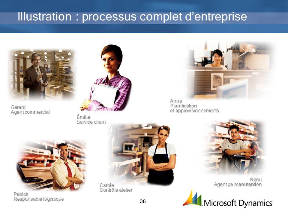 Illustration : processus complet d'entreprise
