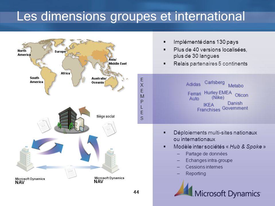 Les dimensions groupes et international