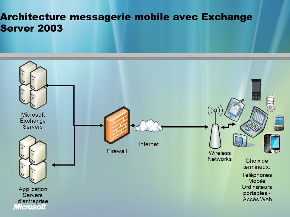 Architecture messagerie mobile avec Exchange Server 2003