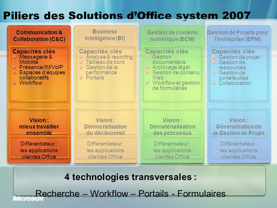 Piliers des Solutions d'Office system 2007