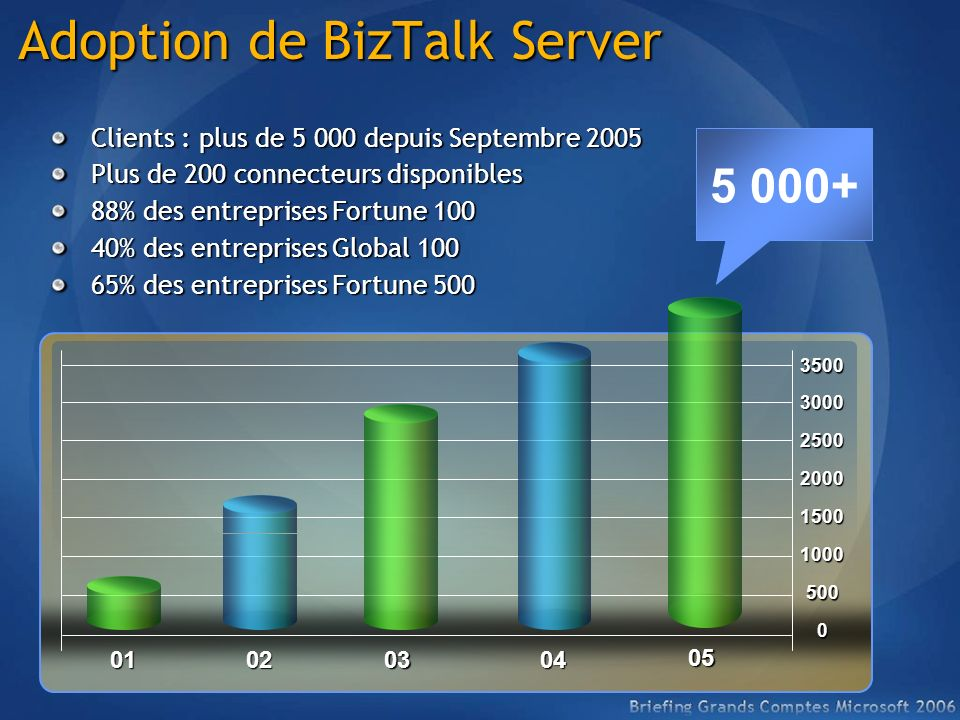 Adoption de BizTalk Server