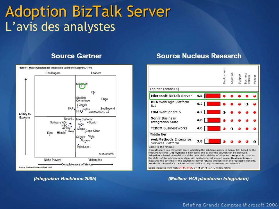 Adoption BizTalk Server L'avis des analystes