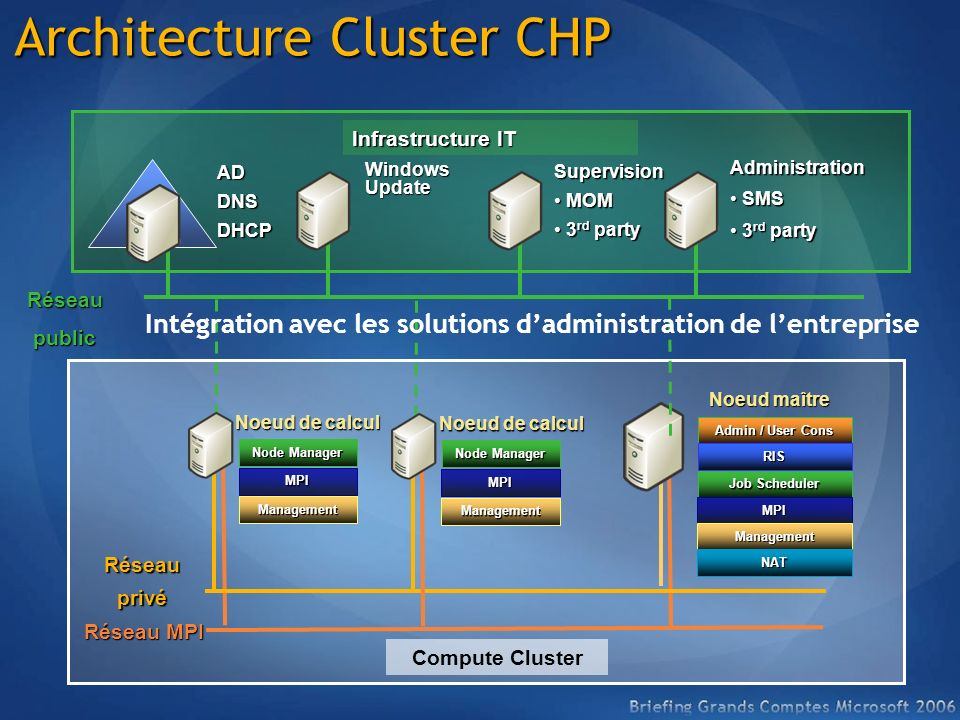 Architecture Cluster CHP