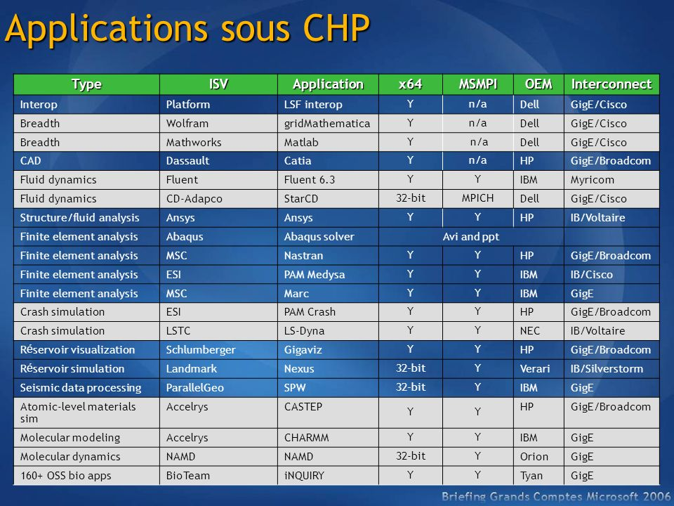 Applications sous CHP Type ISV Application x64 MSMPI OEM Interconnect