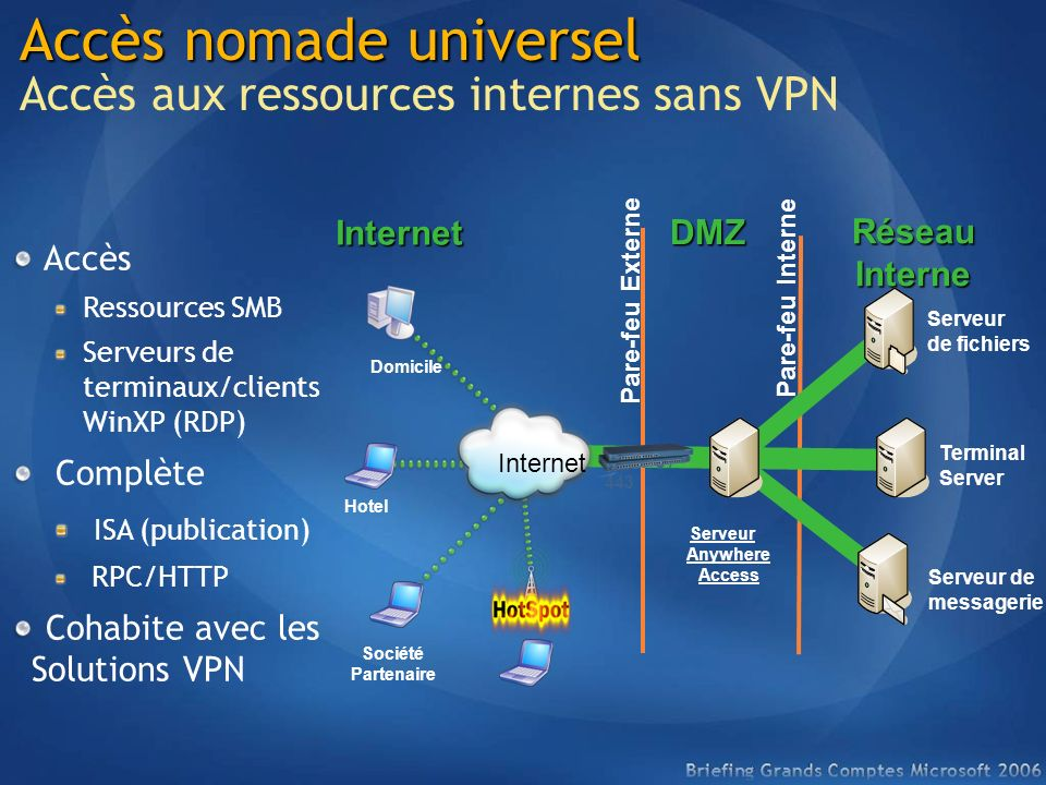 Accès nomade universel Accès aux ressources internes sans VPN