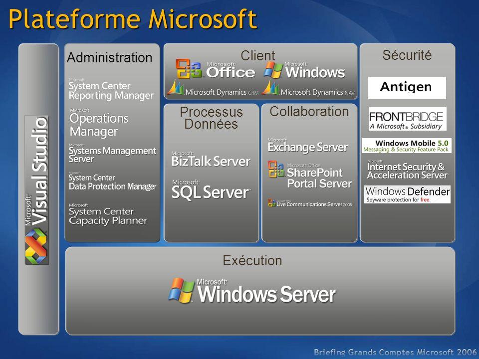 Plateforme Microsoft Administration Client Sécurité Processus Données