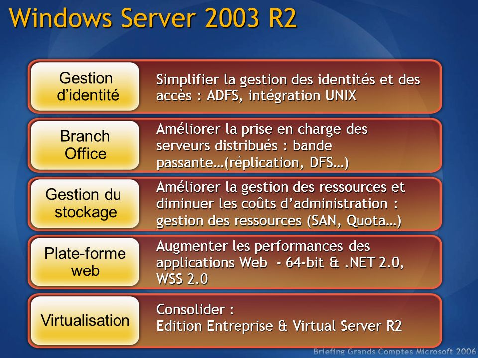 Windows Server 2003 R2 Gestion d'identité Branch Office Gestion du
