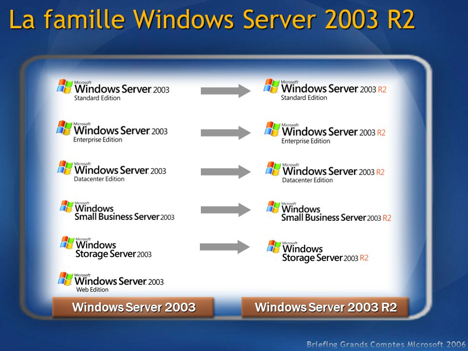La famille Windows Server 2003 R2