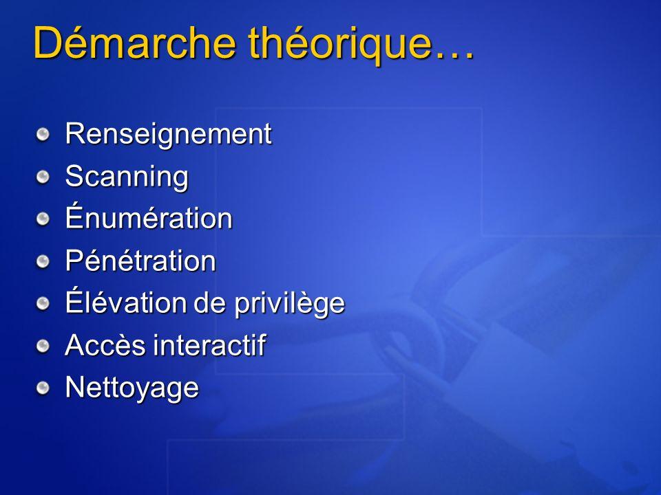 Démarche théorique… Renseignement Scanning Énumération Pénétration