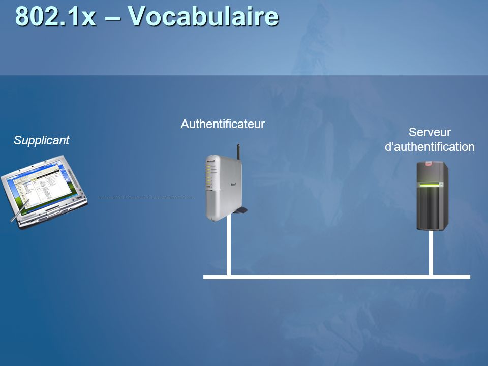 802.1x – Vocabulaire Authentificateur Serveur Supplicant