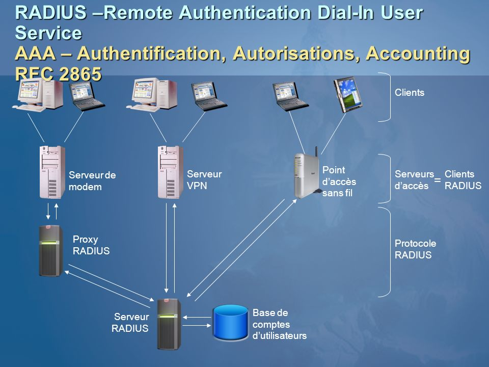 RADIUS –Remote Authentication Dial-In User Service AAA – Authentification, Autorisations, Accounting RFC 2865