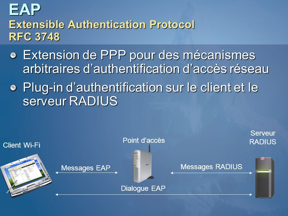 EAP Extensible Authentication Protocol RFC 3748
