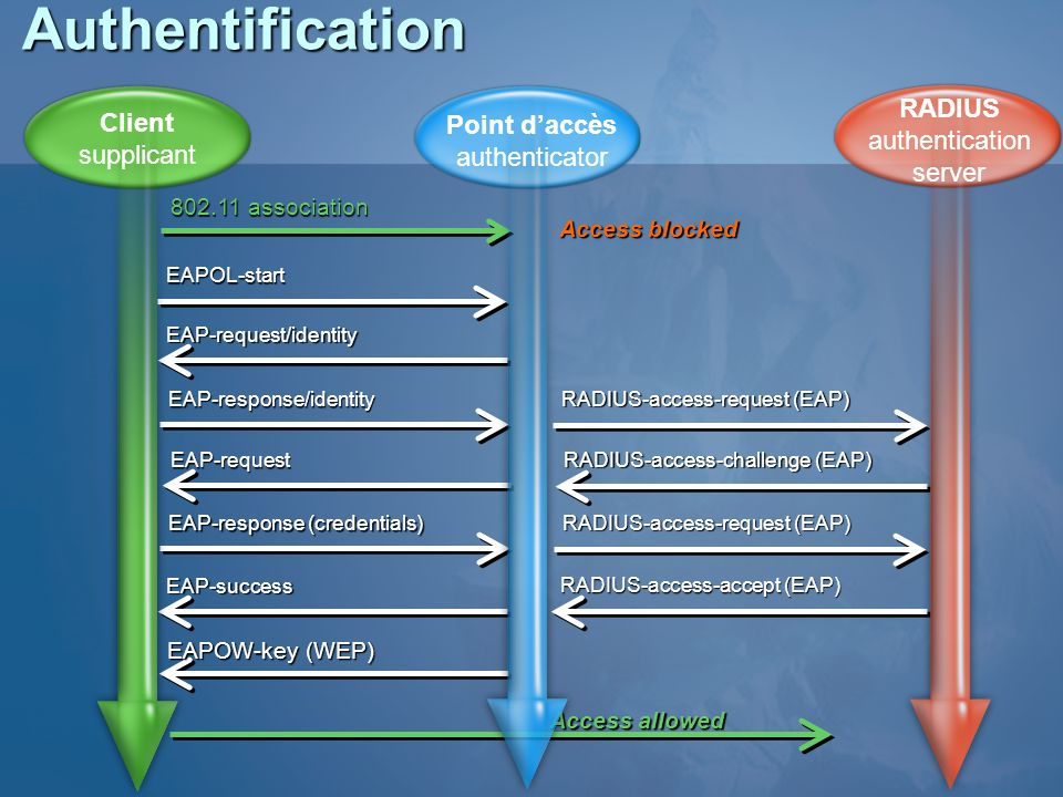 Authentification RADIUS Client Point d'accès authentication supplicant