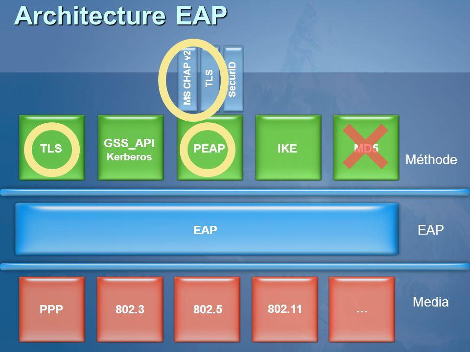 Architecture EAP Méthode EAP Media GSS_API TLS PEAP IKE MD5 EAP PPP
