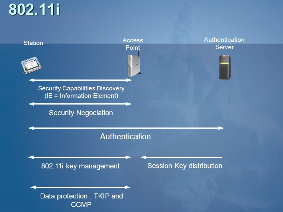 802.11i Authentication Security Negociation 802.11i key management