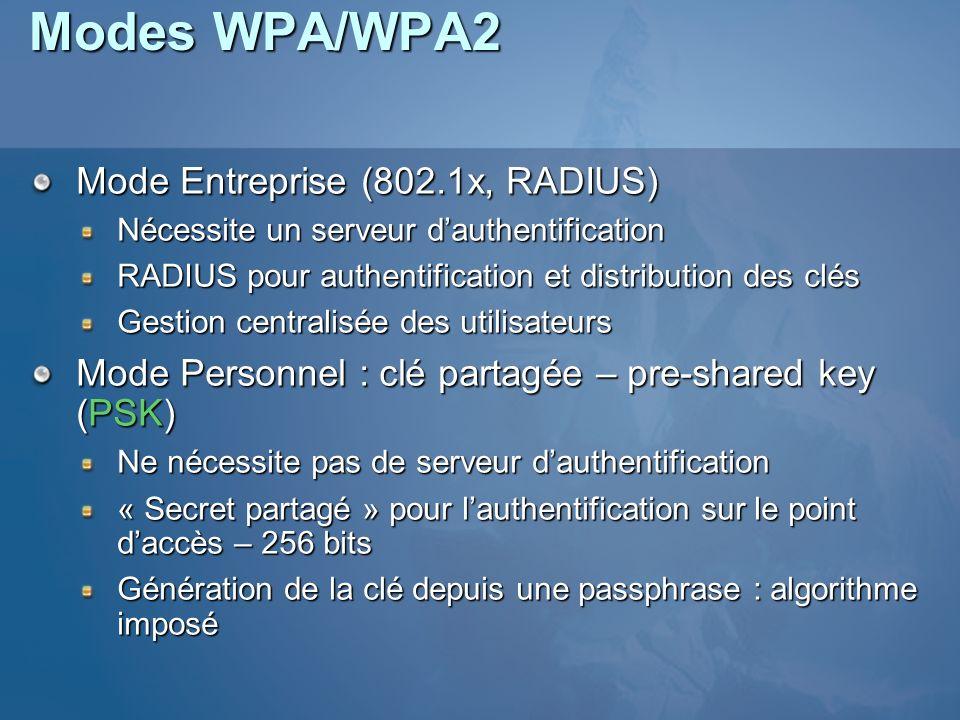 Modes WPA/WPA2 Mode Entreprise (802.1x, RADIUS)