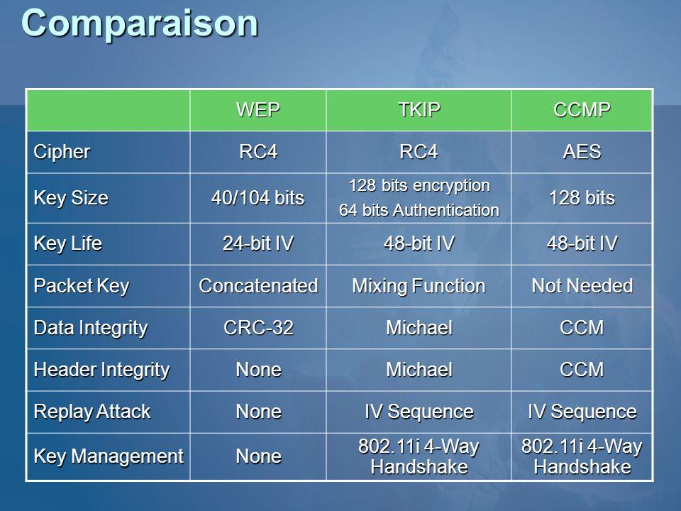 Comparaison WEP TKIP CCMP Cipher RC4 AES Key Size 40/104 bits 128 bits