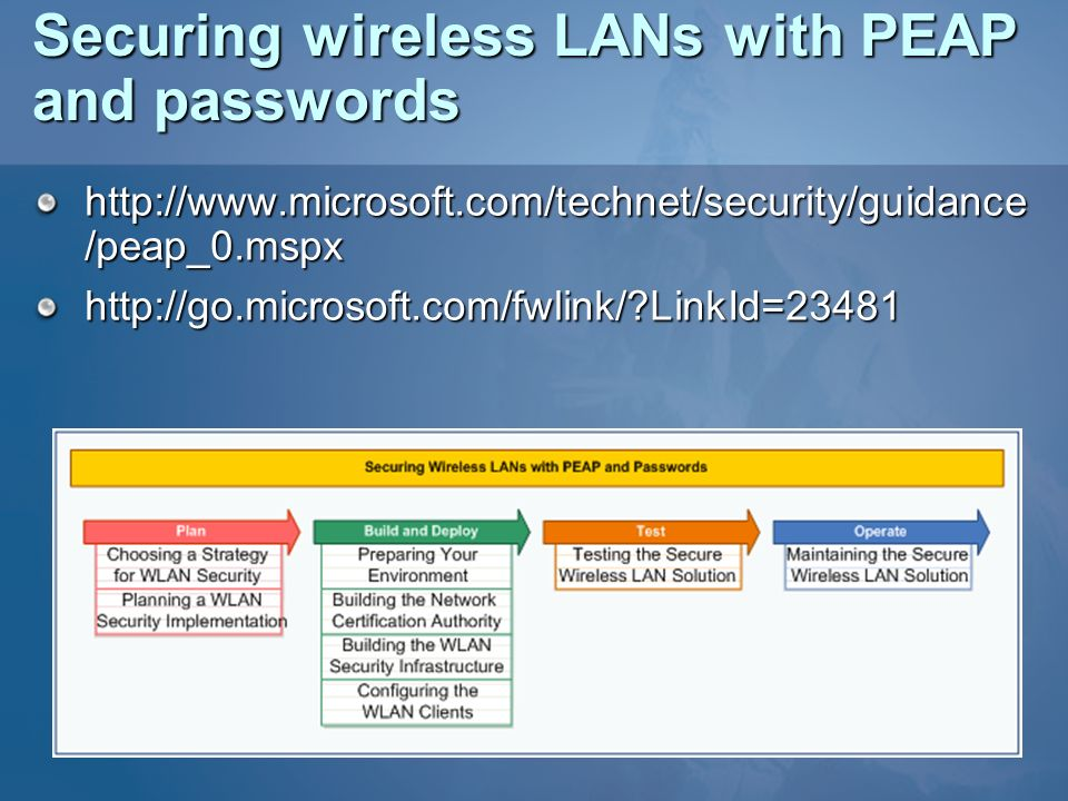 Securing wireless LANs with PEAP and passwords