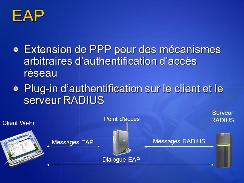 EAP Extension de PPP pour des mécanismes arbitraires d'authentification d'accès réseau.