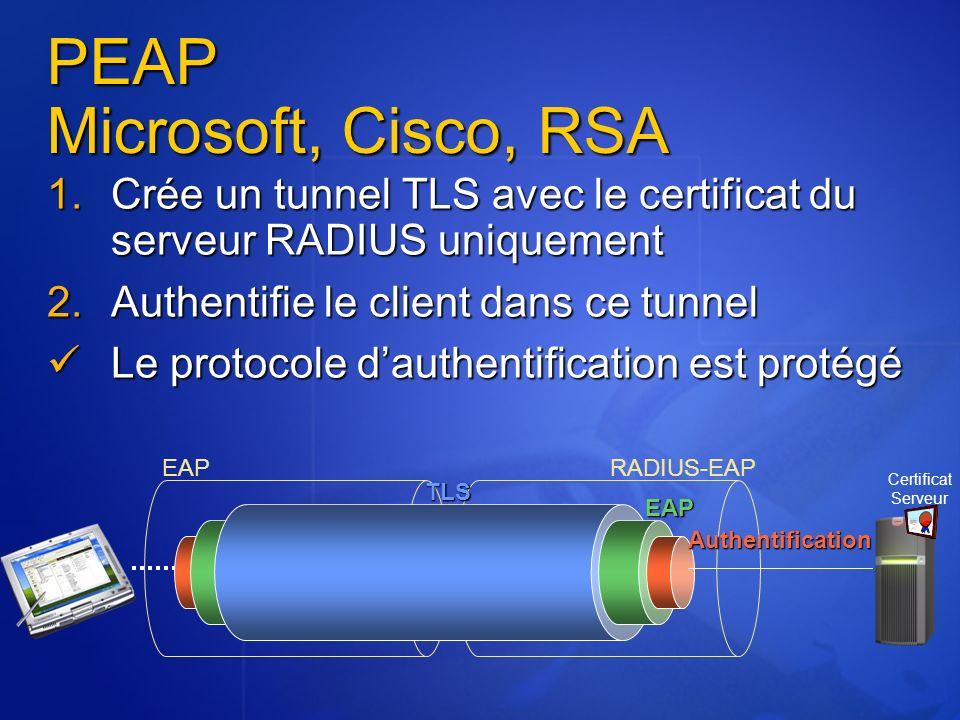 PEAP Microsoft, Cisco, RSA