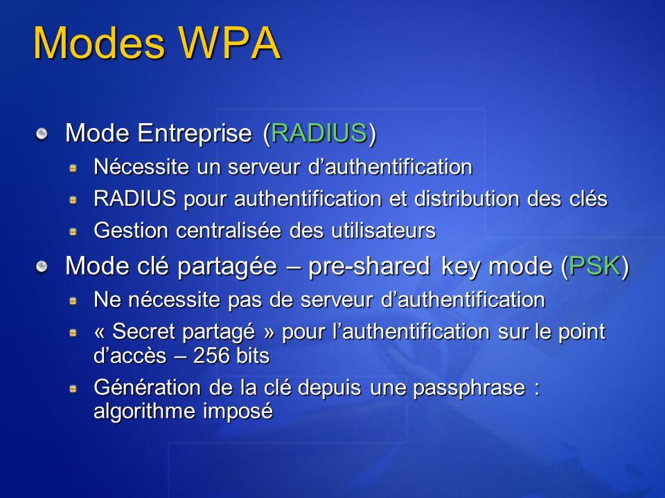 Modes WPA Mode Entreprise (RADIUS)