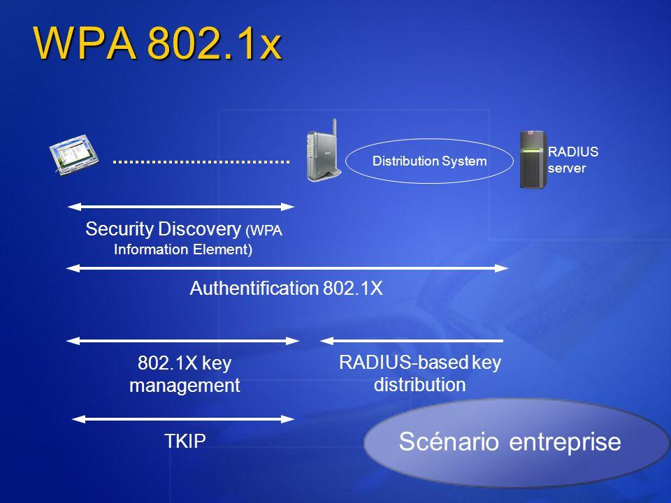 WPA 802.1x Scénario entreprise