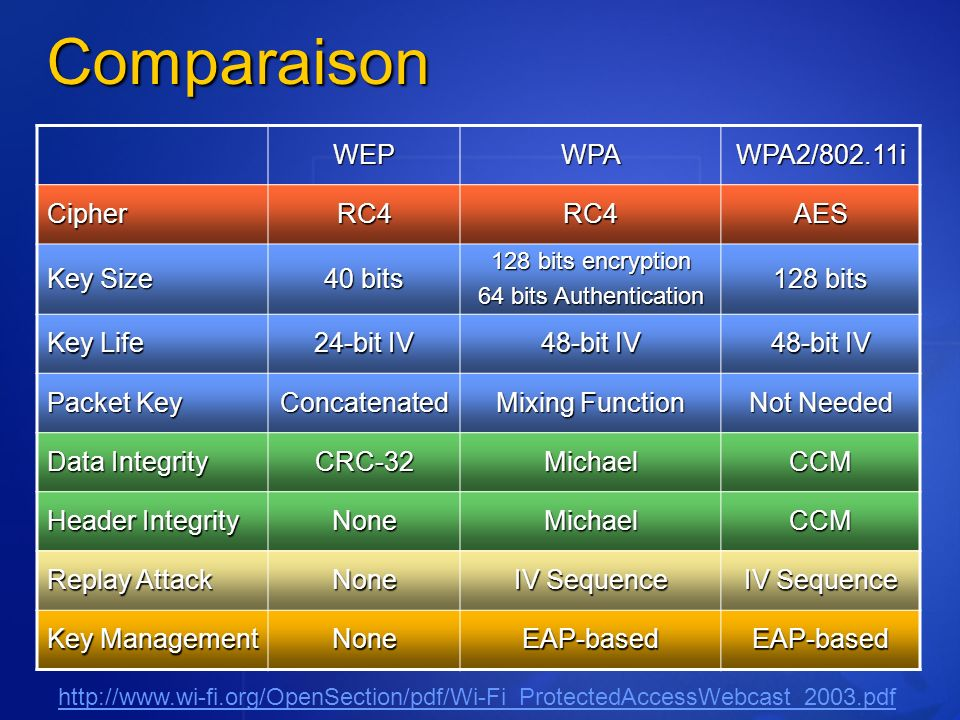 Comparaison WEP WPA WPA2/802.11i Cipher RC4 AES Key Size 40 bits