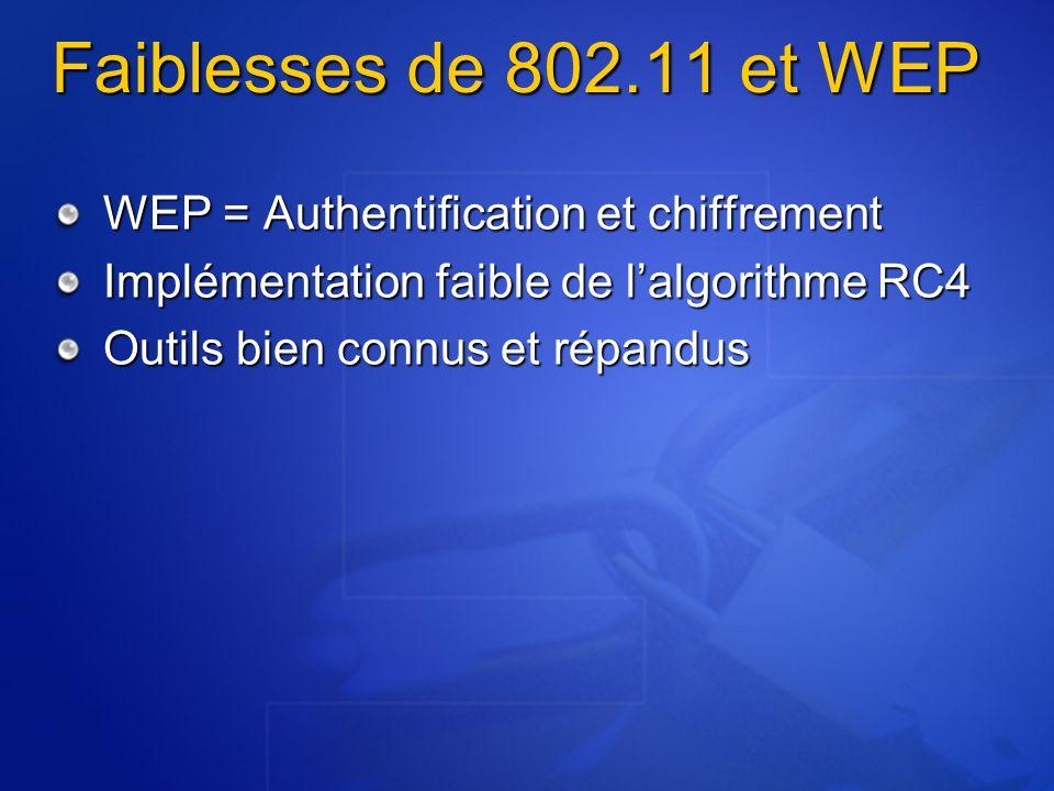 Faiblesses de 802.11 et WEP WEP = Authentification et chiffrement
