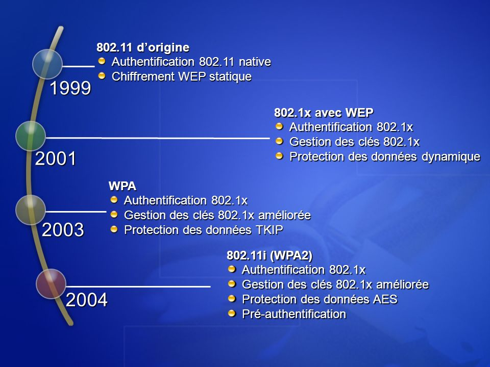 1999 2001 2003 2004 802.11 d'origine Authentification 802.11 native